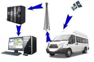 Мониторинг транспортных средств